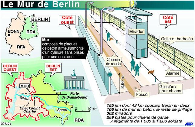 Berlin Symbole De La Guerre Froide Dissertation