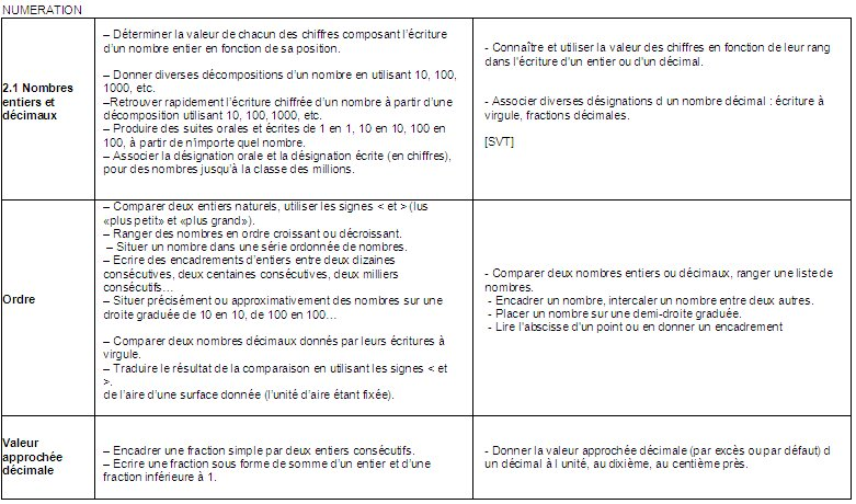 entier fraction décimaux 6ème pdf