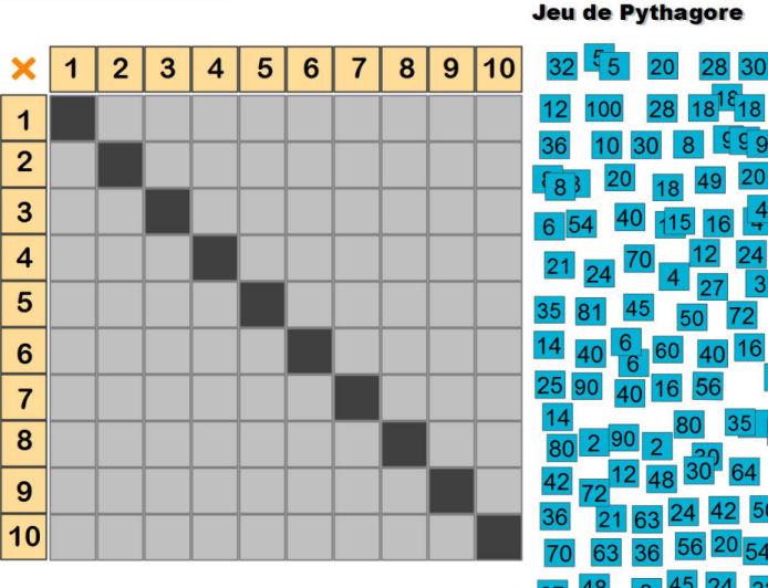 Un Jeu Pour Apprendre Le Jeu De Pythagore Tni Reseau D